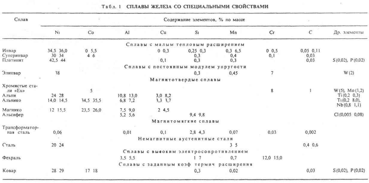 http://www.pora.ru/image/encyclopedia/6/5/4/6654.jpeg